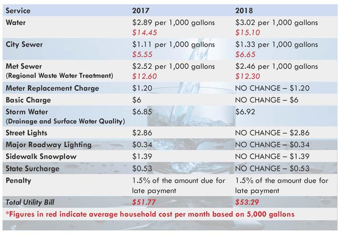 2017 to 2018 Utility Rate Comparison