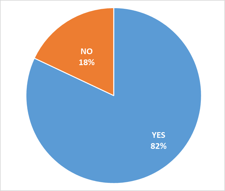 Pie chart showing 82 percent of residents surveyed thought LEDs better lit their street.