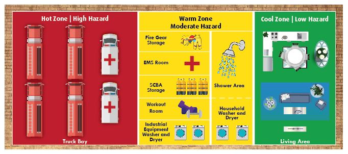 Sample layout for fire station zone design - hot zone, warm zone and cold zone.